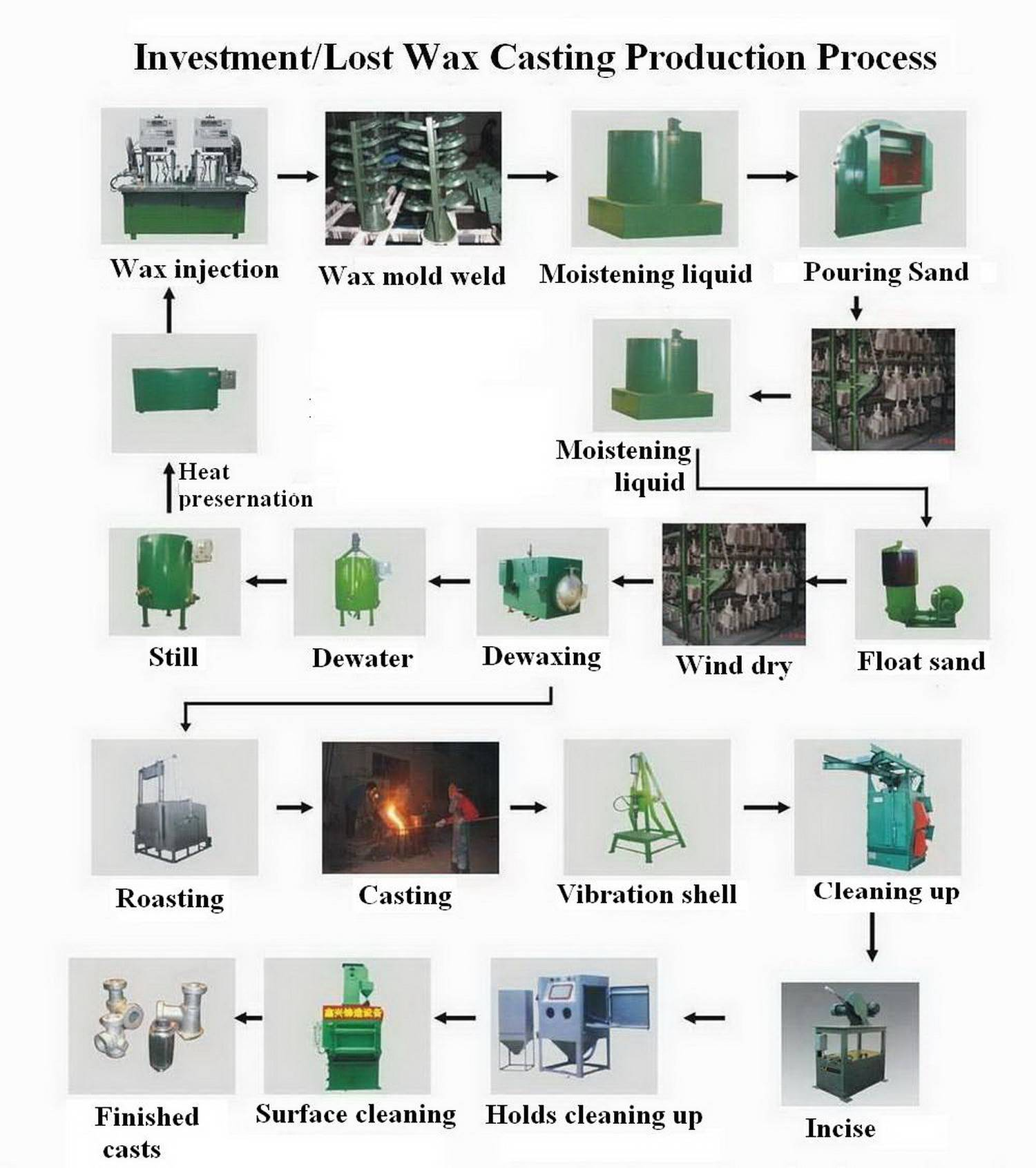 the casting process I n the grand scheme of the industrial revolution, the titanium investment casting process might be considered a relatively new manufacturing method the process of investment casting itself, however, is hardly a recent development.