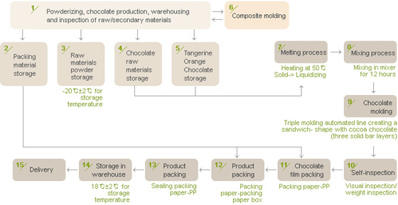 Chocolate Process Flowchart 28 Images Chocolate Process