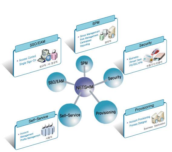 NETS*IM Enterprise Edition(Identity Access Management
