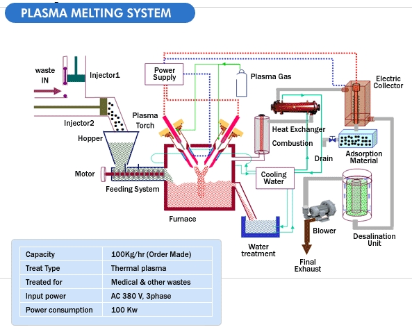 """plasma technology Plasma technology is the """"magic wand"""" behind an increasing number of industrial processes and the key to success for several biomedical and environmental applications."""