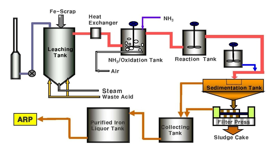 how to prepare sulphuric acid by contact process